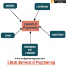 programming assignment experts in US | assignmentsgroup